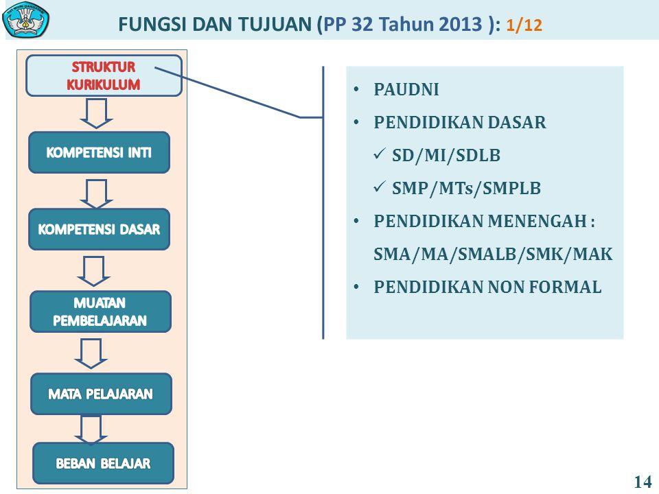 FUNGSI DAN TUJUAN (PP 32 Tahun 2013 ): 1/12 14 PAUDNI PENDIDIKAN DASAR SD/MI/SDLB SMP/MTs/SMPLB PENDIDIKAN MENENGAH : SMA/MA/SMALB/SMK/MAK PENDIDIKAN NON FORMAL