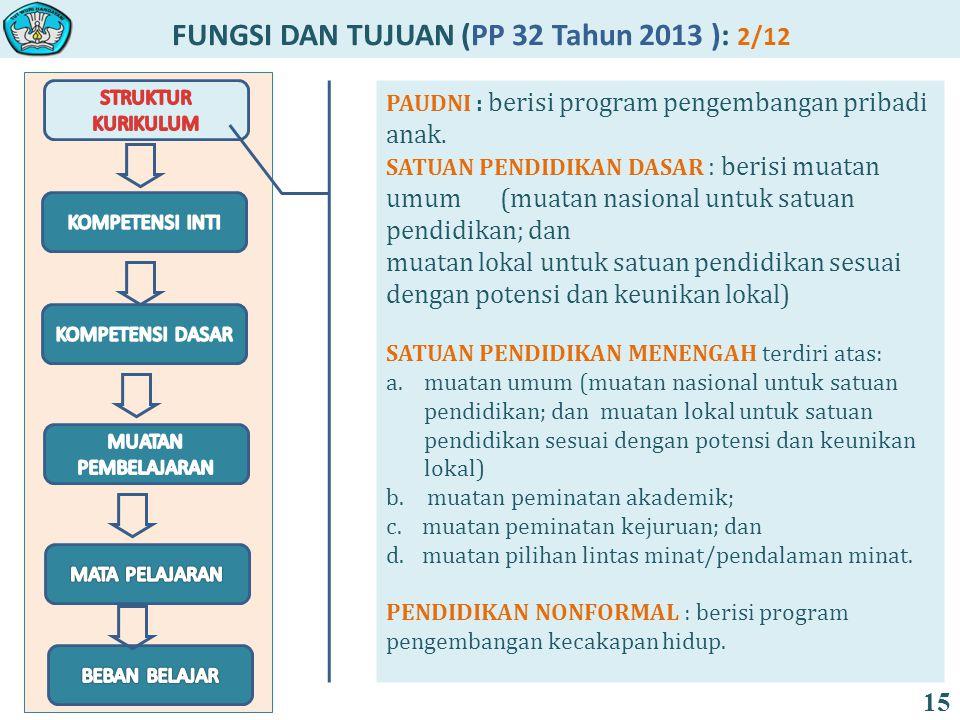 FUNGSI DAN TUJUAN (PP 32 Tahun 2013 ): 2/12 15 PAUDNI : berisi program pengembangan pribadi anak.