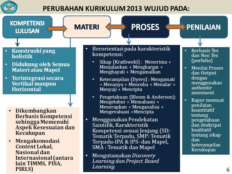 PERUBAHAN KURIKULUM 2013 WUJUD PADA: Konstruski yang holistik Didukung oleh Semua Materi atau Mapel Terintegrasi secara Vertikal maupun Horizontal Dikembangkan Berbasis Kompetensi sehingga Memenuhi Aspek Kesesuaian dan Kecukupan Mengakomodasi Content Lokal, Nasional dan Internasional (antara lain TIMMS, PISA, PIRLS) Berorientasi pada karakteristik kompetensi: Sikap (Krathwohl) : Menerima + Menjalankan + Menghargai + Menghayati + Mengamalkan Keterampilan (Dyers) : Mengamati + Menanya + Mencoba + Menalar + Menyaji + Mencipta Pengetahuan (Bloom & Anderson): Mengetahui + Memahami + Menerapkan + Menganalisa + Mengevaluasi +Mencipta Menggunakan Pendekatan Saintifik, Karakteristik Kompetensi sesuai Jenjang (SD: Tematik Terpadu, SMP: Tematik Terpadu-IPA & IPS- dan Mapel, SMA : Tematik dan Mapel Mengutamakan Discovery Learning dan Project Based Learning Berbasis Tes dan Non Tes (porfolio) Menilai Proses dan Output dengan menggunakan authentic assesment Rapor memuat penilaian kuantitatif tentang pengetahuan dan deskripsi kualitatif tentang sikap dan keterampilan Kecukupan 6