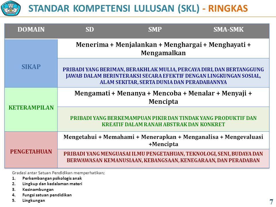 FUNGSI DAN TUJUAN (PP 32 Tahun 2013 ): 5/12 18 PENDIDIKAN MENENGAH terdiri atas : a.muatan umum untuk SMA/MA, SMALB dan SMK/MAK; b.muatan peminatan akademik SMA/MA dan SMK/MAK; c.muatan pilihan lintas minat atau pendalaman minat untuk SMA/MA, SMALB; d.muatan peminatan kejuruan untuk SMK/MAK; dan e.muatan pilihan lintas minat atau pendalaman minat untuk SMK/MAK.