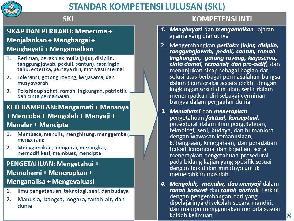 FUNGSI DAN TUJUAN (PP 32 Tahun 2013 ): 9/12 19 PENDIDIKAN MENENGAH terdiri atas : a.muatan umum untuk SMA/MA, SMALB dan SMK/MAK; terdiri atas muatan : 1.pendidikan agama; 2.pendidikan kewarganegaraan; 3.bahasa; 4.matematika; 5.ilmu pengetahuan alam; 6.ilmu pengetahuan sosial; 7.seni dan budaya; 8.pendidikan jasmani dan olahraga; 9.keterampilan/kejuruan; dan 10.muatan lokal