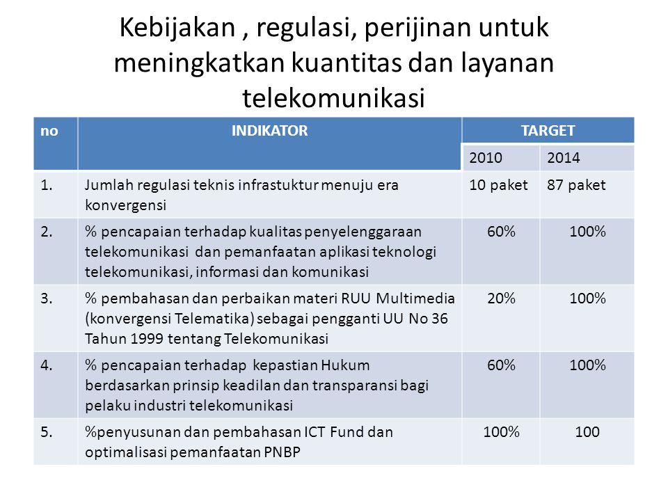 Kebijakan, regulasi, perijinan untuk meningkatkan kuantitas dan layanan telekomunikasi noINDIKATORTARGET 20102014 1.Jumlah regulasi teknis infrastuktur menuju era konvergensi 10 paket87 paket 2.% pencapaian terhadap kualitas penyelenggaraan telekomunikasi dan pemanfaatan aplikasi teknologi telekomunikasi, informasi dan komunikasi 60%100% 3.% pembahasan dan perbaikan materi RUU Multimedia (konvergensi Telematika) sebagai pengganti UU No 36 Tahun 1999 tentang Telekomunikasi 20%100% 4.% pencapaian terhadap kepastian Hukum berdasarkan prinsip keadilan dan transparansi bagi pelaku industri telekomunikasi 60%100% 5.%penyusunan dan pembahasan ICT Fund dan optimalisasi pemanfaatan PNBP 100%100