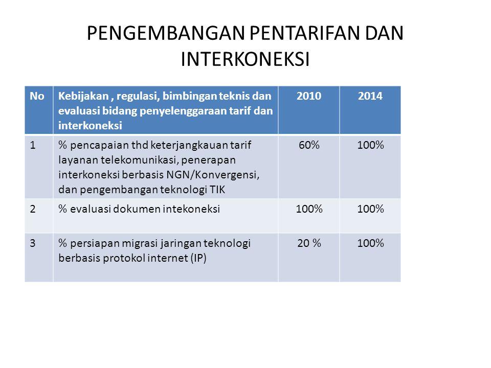 PENGEMBANGAN PENTARIFAN DAN INTERKONEKSI NoKebijakan, regulasi, bimbingan teknis dan evaluasi bidang penyelenggaraan tarif dan interkoneksi 20102014 1% pencapaian thd keterjangkauan tarif layanan telekomunikasi, penerapan interkoneksi berbasis NGN/Konvergensi, dan pengembangan teknologi TIK 60%100% 2% evaluasi dokumen intekoneksi100% 3% persiapan migrasi jaringan teknologi berbasis protokol internet (IP) 20 %100%