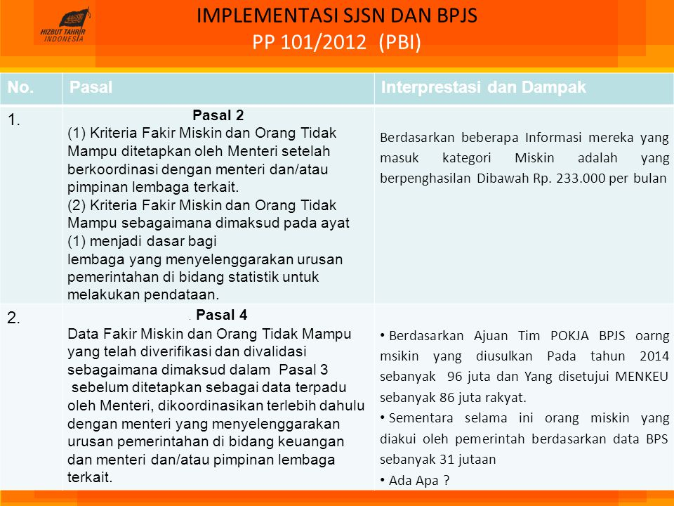 IMPLEMENTASI SJSN DAN BPJS PP 101/2012 (PBI) No.PasalInterprestasi dan Dampak 1. Pasal 2 (1) Kriteria Fakir Miskin dan Orang Tidak Mampu ditetapkan ol
