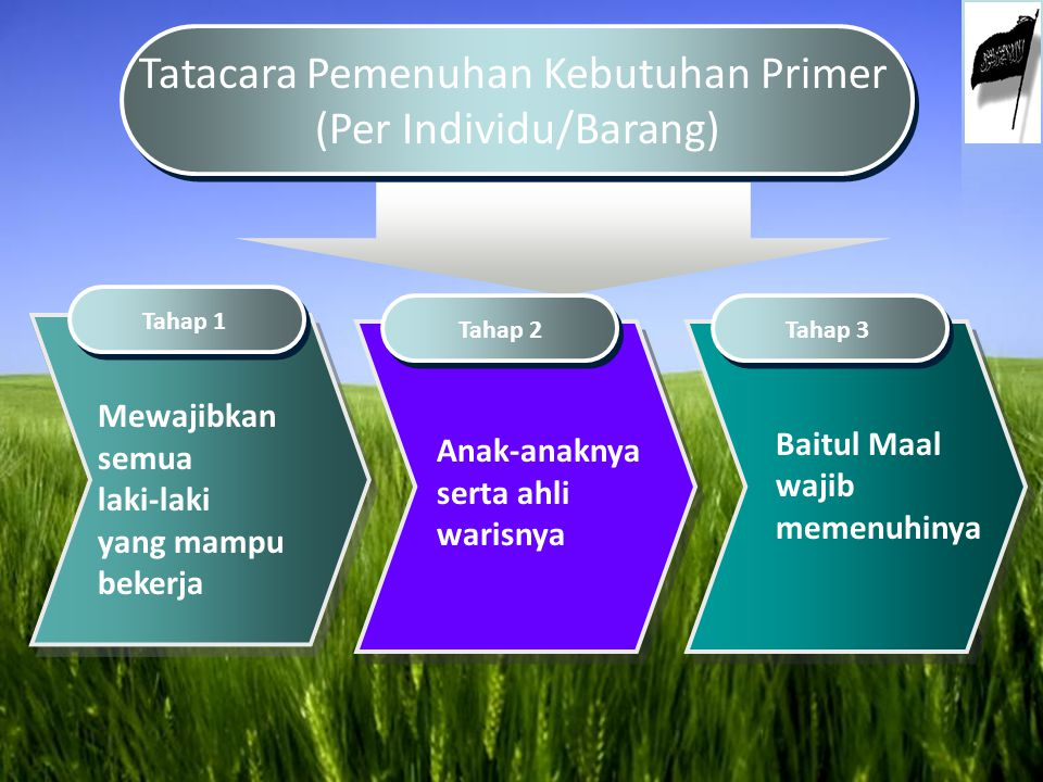 Tatacara Pemenuhan Kebutuhan Primer (Per Individu/Barang) Tatacara Pemenuhan Kebutuhan Primer (Per Individu/Barang) Mewajibkan semua laki-laki yang ma