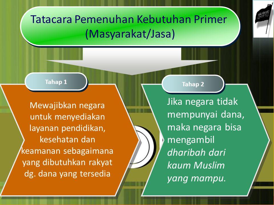 Tatacara Pemenuhan Kebutuhan Primer (Masyarakat/Jasa) Tatacara Pemenuhan Kebutuhan Primer (Masyarakat/Jasa) Mewajibkan negara untuk menyediakan layana