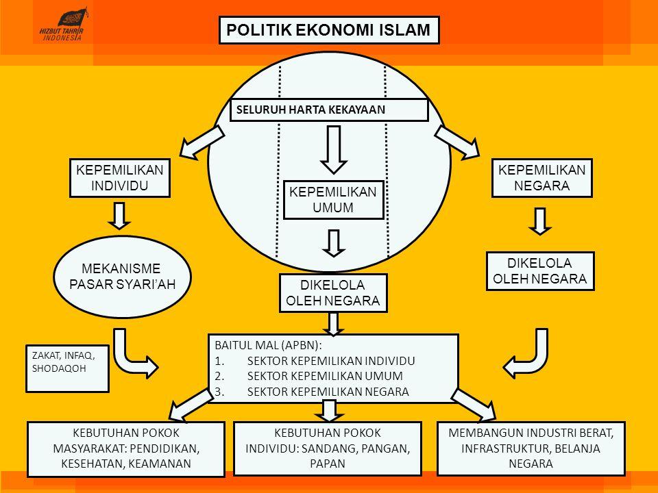 POLITIK EKONOMI ISLAM KEPEMILIKAN INDIVIDU KEPEMILIKAN UMUM KEPEMILIKAN NEGARA SELURUH HARTA KEKAYAAN MEKANISME PASAR SYARI'AH DIKELOLA OLEH NEGARA DI