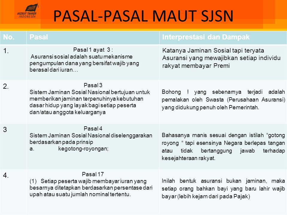 PASAL-PASAL MAUT SJSN No.PasalInterprestasi dan Dampak 5.