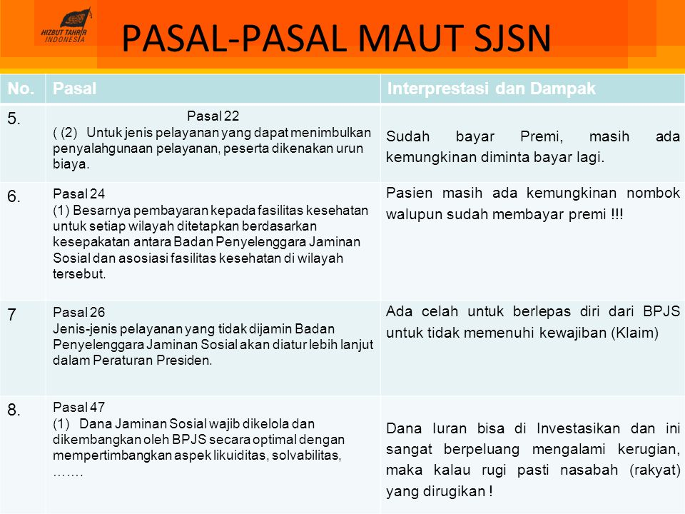 PASAL-PASAL MAUT SJSN No.PasalInterprestasi dan Dampak 5. Pasal 22 ( (2) Untuk jenis pelayanan yang dapat menimbulkan penyalahgunaan pelayanan, pesert