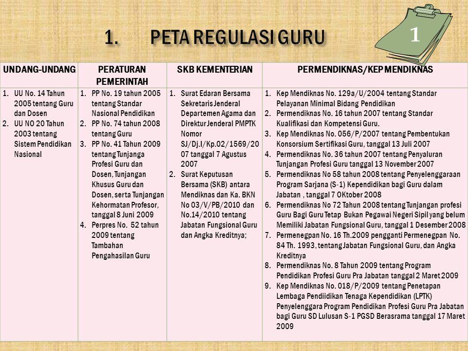 10 UNDANG-UNDANGPERATURAN PEMERINTAH SKB KEMENTERIANPERMENDIKNAS/KEP MENDIKNAS 1.UU No. 14 Tahun 2005 tentang Guru dan Dosen 2.UU NO 20 Tahun 2003 ten