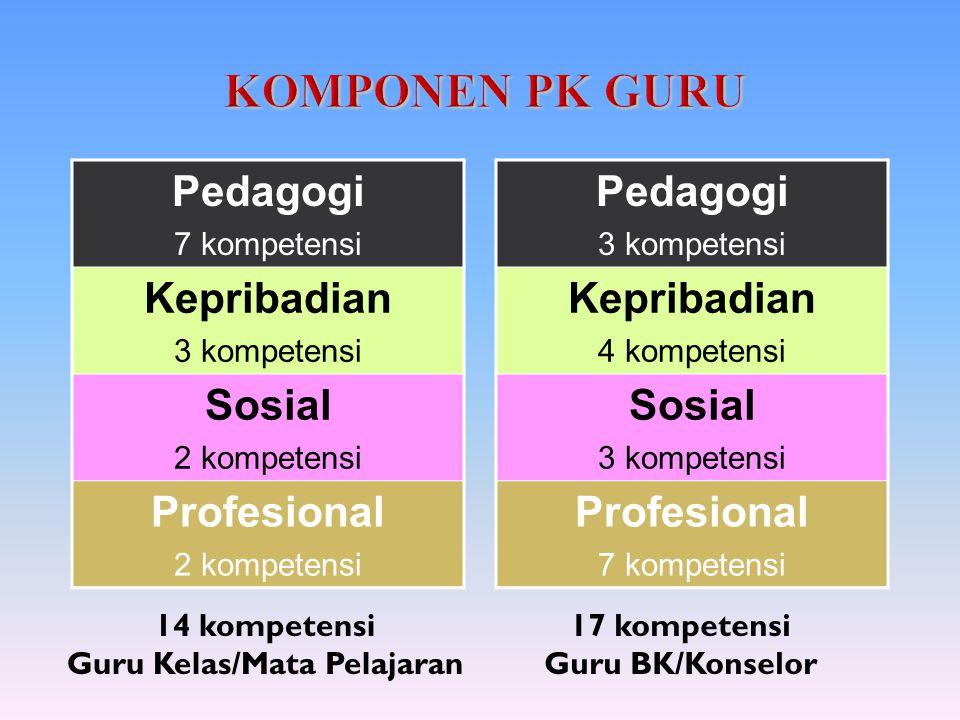 14 kompetensi Guru Kelas/Mata Pelajaran Pedagogi 7 kompetensi Kepribadian 3 kompetensi Sosial 2 kompetensi Profesional 2 kompetensi Pedagogi 3 kompete