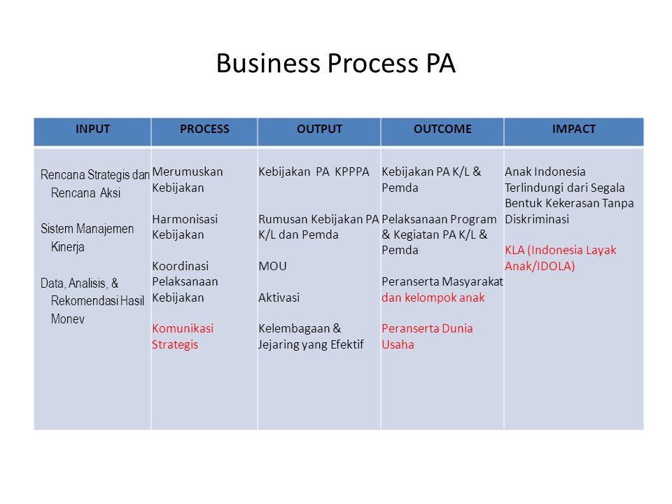 Business Process PA INPUTPROCESSOUTPUTOUTCOMEIMPACT Rencana Strategis dan Rencana Aksi Sistem Manajemen Kinerja Data, Analisis, & Rekomendasi Hasil Monev Merumuskan Kebijakan Harmonisasi Kebijakan Koordinasi Pelaksanaan Kebijakan Komunikasi Strategis Kebijakan PA KPPPA Rumusan Kebijakan PA K/L dan Pemda MOU Aktivasi Kelembagaan & Jejaring yang Efektif Kebijakan PA K/L & Pemda Pelaksanaan Program & Kegiatan PA K/L & Pemda Peranserta Masyarakat dan kelompok anak Peranserta Dunia Usaha Anak Indonesia Terlindungi dari Segala Bentuk Kekerasan Tanpa Diskriminasi KLA (Indonesia Layak Anak/IDOLA)