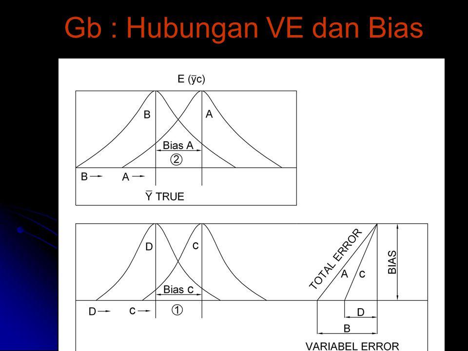 10 Gb : Hubungan VE dan Bias