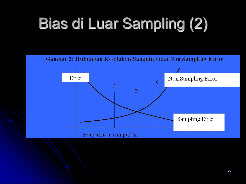 22 Bias di Luar Sampling (2)