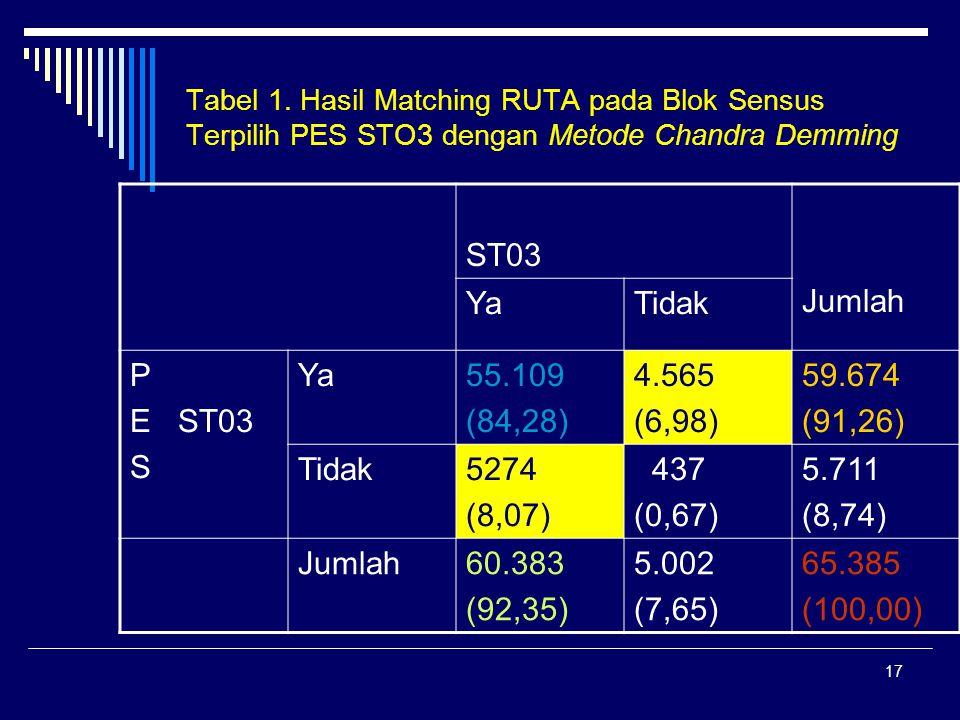 17 Tabel 1. Hasil Matching RUTA pada Blok Sensus Terpilih PES STO3 dengan Metode Chandra Demming ST03 Jumlah YaTidak P E ST03 S Ya55.109 (84,28) 4.565
