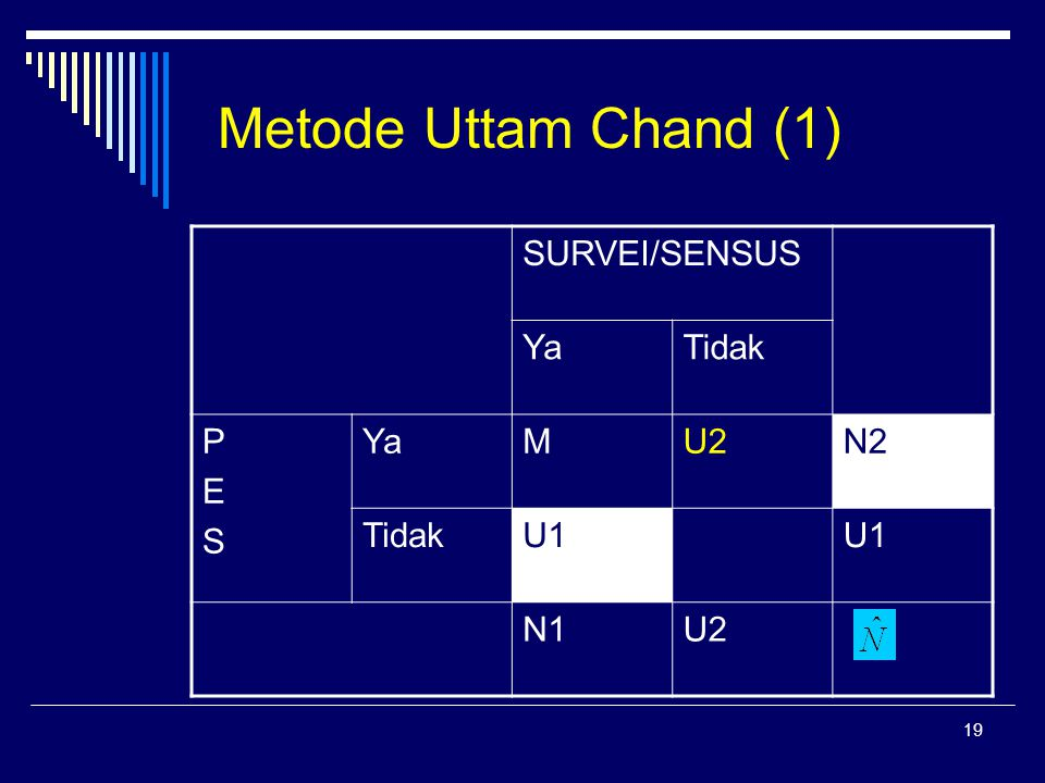 19 Metode Uttam Chand (1) SURVEI/SENSUS YaTidak PESPES YaMU2N2 TidakU1 N1U2