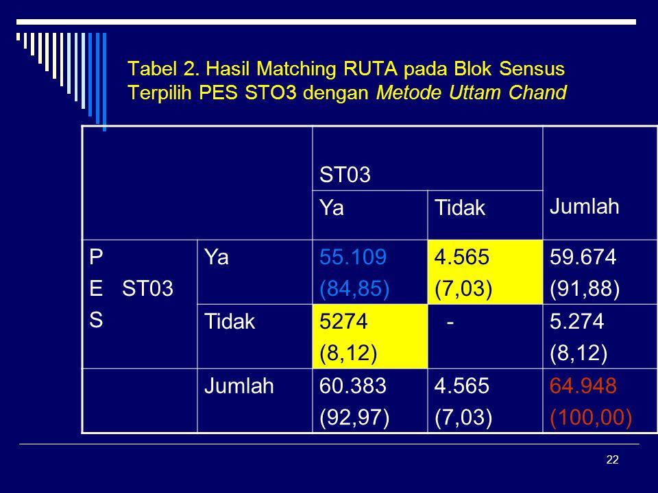 22 Tabel 2. Hasil Matching RUTA pada Blok Sensus Terpilih PES STO3 dengan Metode Uttam Chand ST03 Jumlah YaTidak P E ST03 S Ya55.109 (84,85) 4.565 (7,
