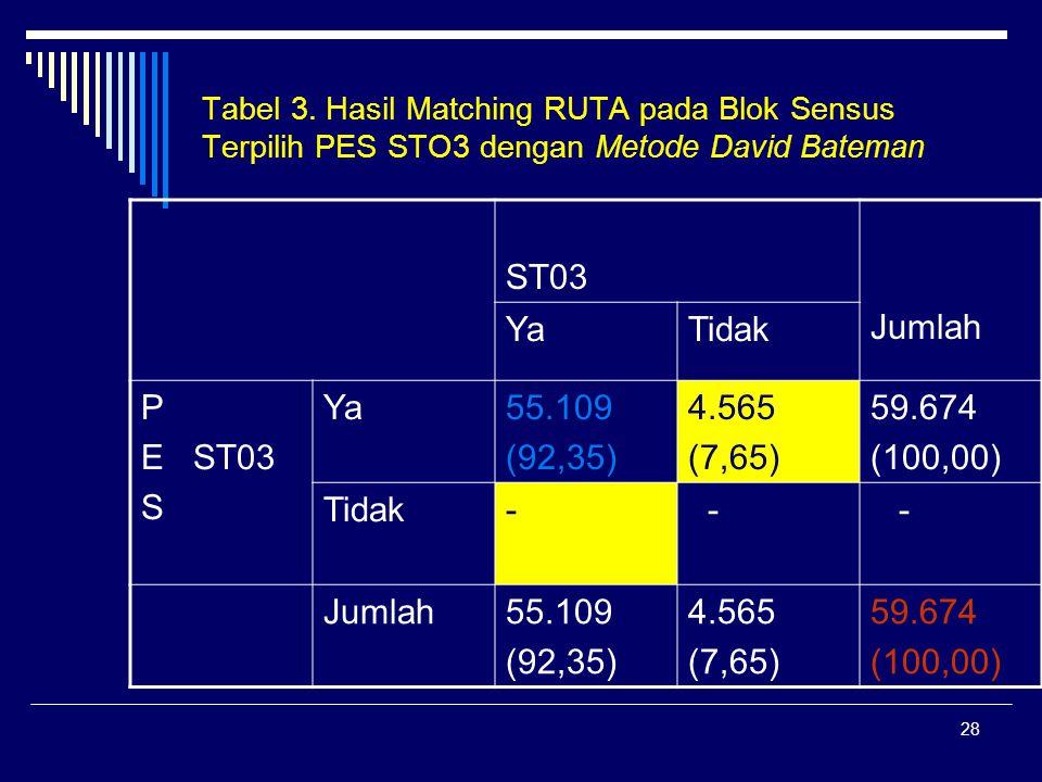 28 Tabel 3. Hasil Matching RUTA pada Blok Sensus Terpilih PES STO3 dengan Metode David Bateman ST03 Jumlah YaTidak P E ST03 S Ya55.109 (92,35) 4.565 (