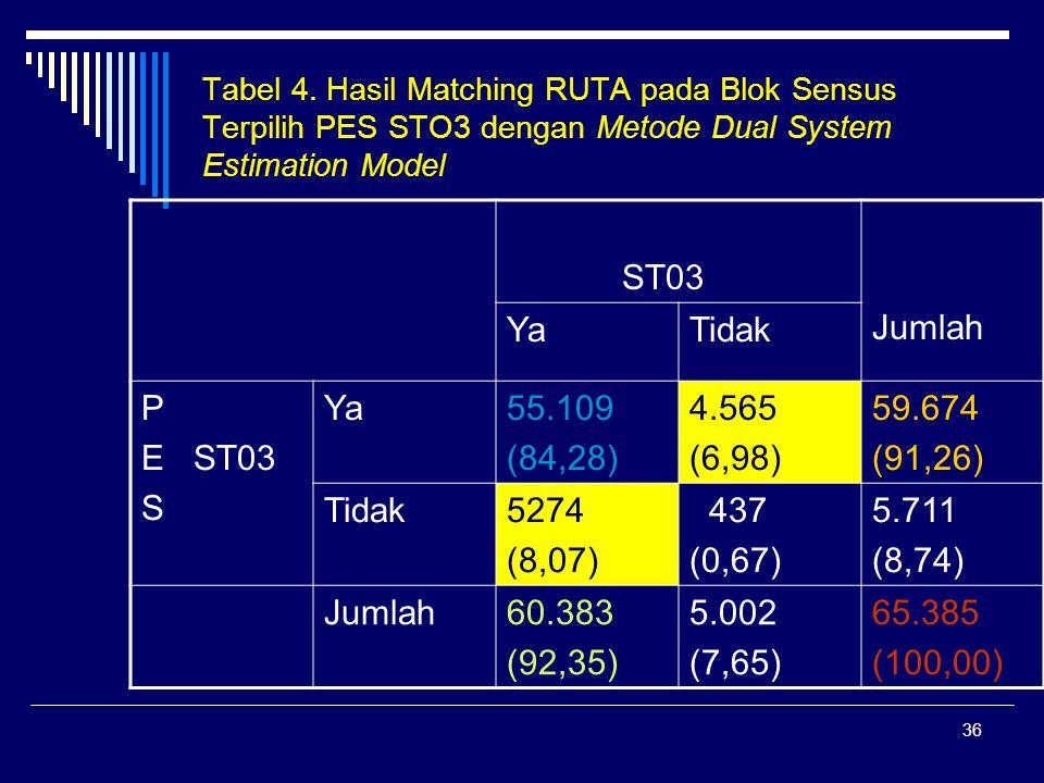 36 Tabel 4. Hasil Matching RUTA pada Blok Sensus Terpilih PES STO3 dengan Metode Dual System Estimation Model ST03 Jumlah YaTidak P E ST03 S Ya55.109