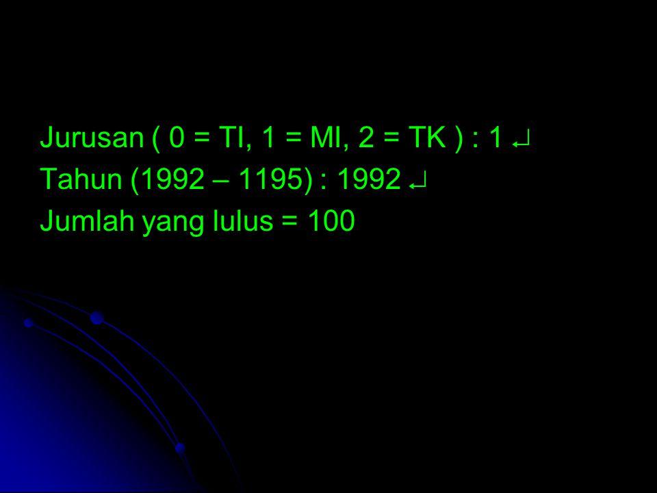 Jurusan ( 0 = TI, 1 = MI, 2 = TK ) : 1  Tahun (1992 – 1195) : 1992  Jumlah yang lulus = 100