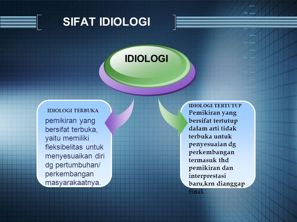 SIFAT IDIOLOGI IDIOLOGI TERBUKA pemikiran yang bersifat terbuka, yaitu memiliki fleksibelitas untuk menyesuaikan diri dg pertumbuhan/ perkembangan masyarakaatnya.
