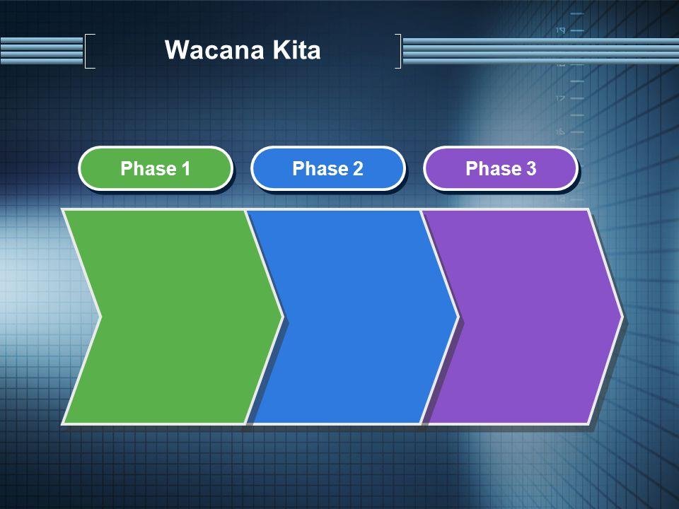 Phase 1 Phase 2 Phase 3 Wacana Kita