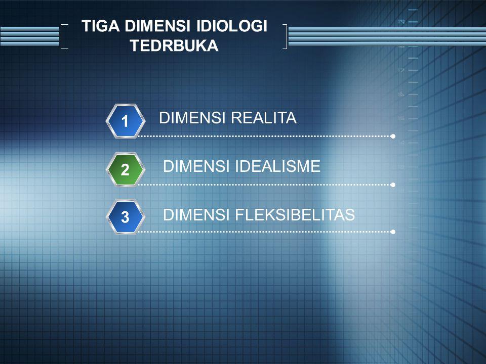 TIGA DIMENSI IDIOLOGI TEDRBUKA DIMENSI REALITA 1 DIMENSI IDEALISME 2 DIMENSI FLEKSIBELITAS 3
