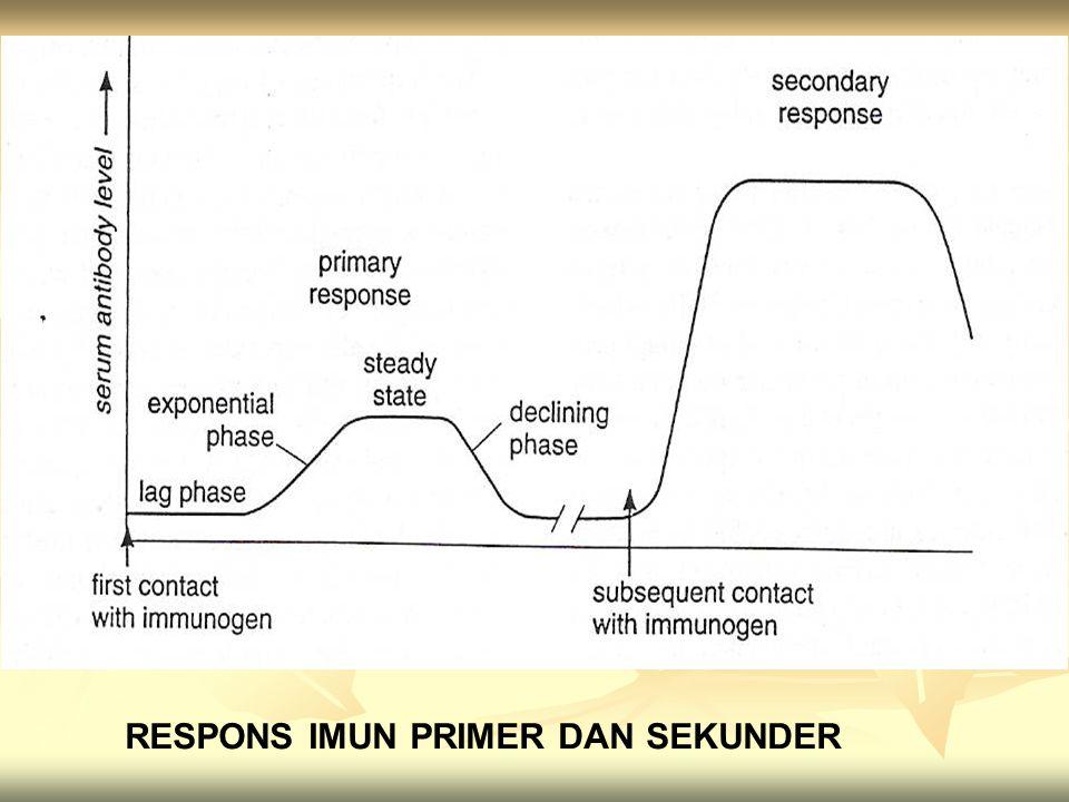 RESPONS IMUN PRIMER DAN SEKUNDER