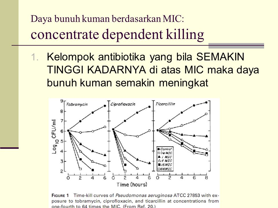 Daya bunuh kuman berdasarkan MIC: concentrate dependent killing 1. Kelompok antibiotika yang bila SEMAKIN TINGGI KADARNYA di atas MIC maka daya bunuh