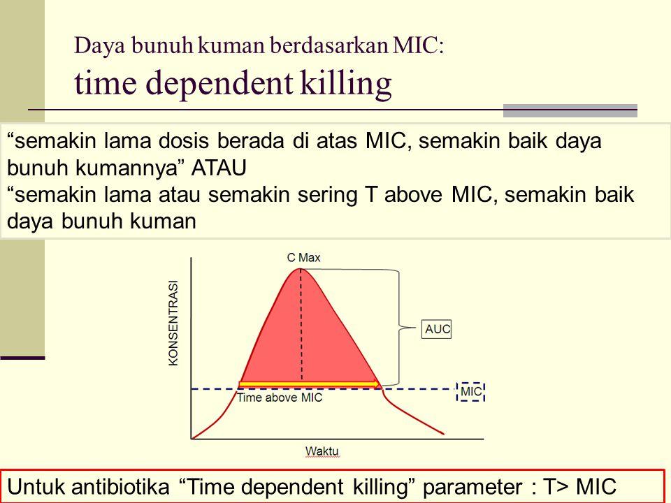 Daya bunuh kuman berdasarkan MIC: time dependent killing semakin lama dosis berada di atas MIC, semakin baik daya bunuh kumannya ATAU semakin lama atau semakin sering T above MIC, semakin baik daya bunuh kuman Untuk antibiotika Time dependent killing parameter : T> MIC