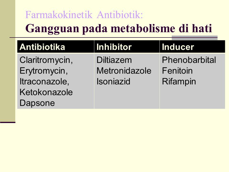 Farmakokinetik Antibiotik: Gangguan pada metabolisme di hati AntibiotikaInhibitorInducer Claritromycin, Erytromycin, Itraconazole, Ketokonazole Dapson