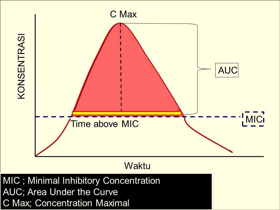 MIC Waktu KONSENTRASI AUC MIC ; Minimal Inhibitory Concentration AUC; Area Under the Curve C Max; Concentration Maximal MIC ; Minimal Inhibitory Conce