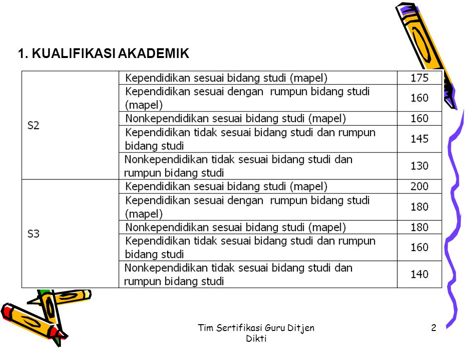 Tim Sertifikasi Guru Ditjen Dikti3 Catatan: S1, S2, atau S3 yang kedua dan seterusnya diperhitungkan dengan skor 25% dari skor yang ditetapkan dalam rubrik ini.