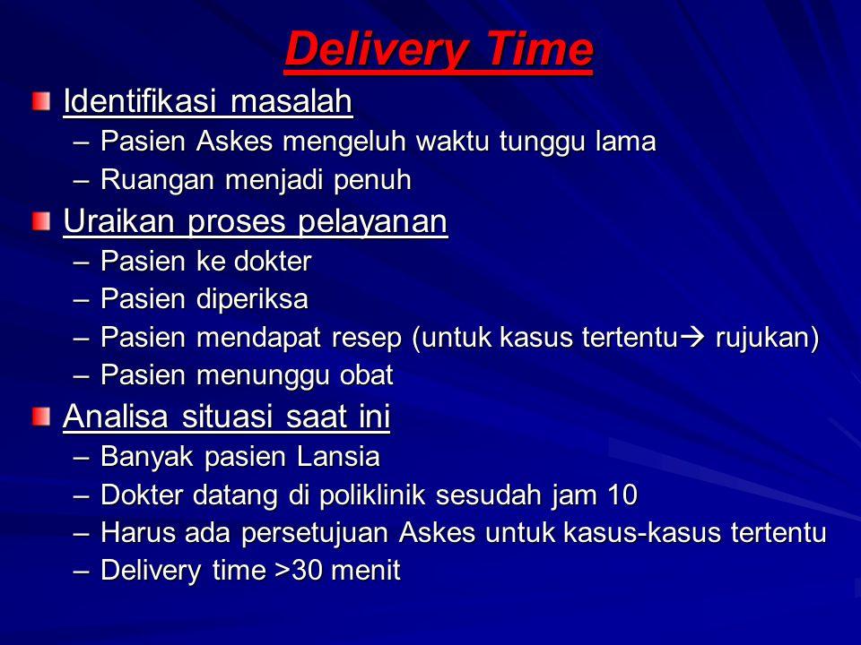 Delivery Time Identifikasi masalah –Pasien Askes mengeluh waktu tunggu lama –Ruangan menjadi penuh Uraikan proses pelayanan –Pasien ke dokter –Pasien