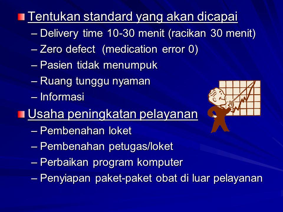 Tentukan standard yang akan dicapai –Delivery time 10-30 menit (racikan 30 menit) –Zero defect (medication error 0) –Pasien tidak menumpuk –Ruang tung