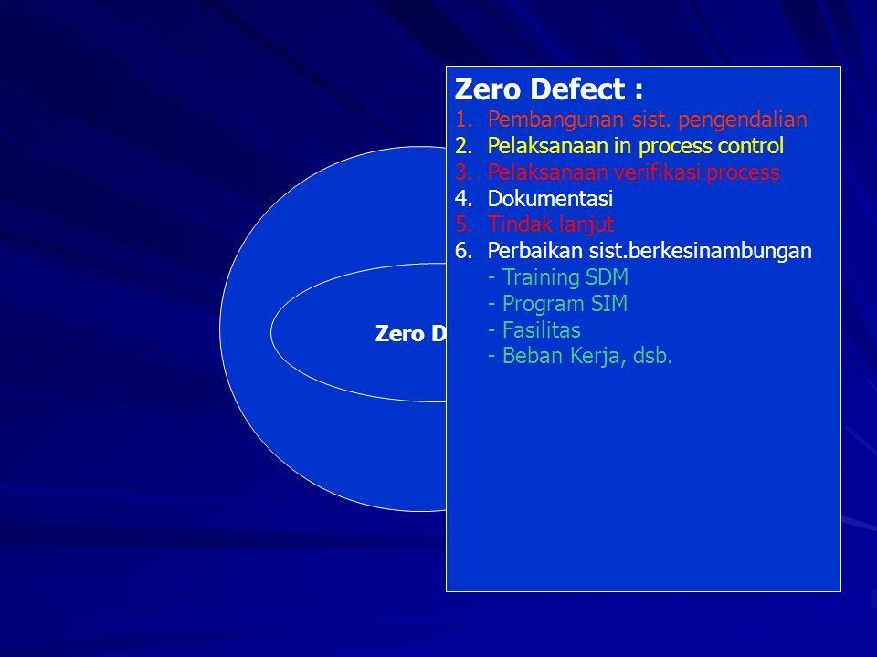 ZERO DEFECT Zero Defect Zero Defect : 1.Pembangunan sist. pengendalian 2.Pelaksanaan in process control 3.Pelaksanaan verifikasi process 4.Dokumentasi