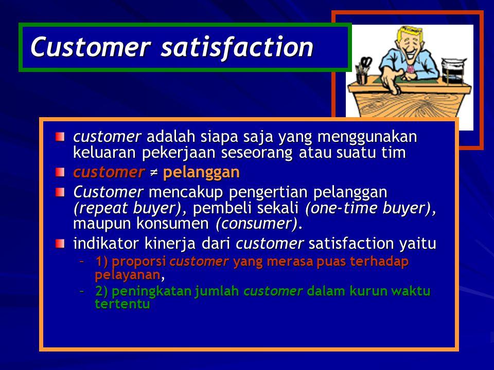 Customer satisfaction customer adalah siapa saja yang menggunakan keluaran pekerjaan seseorang atau suatu tim customer ≠ pelanggan Customer mencakup p