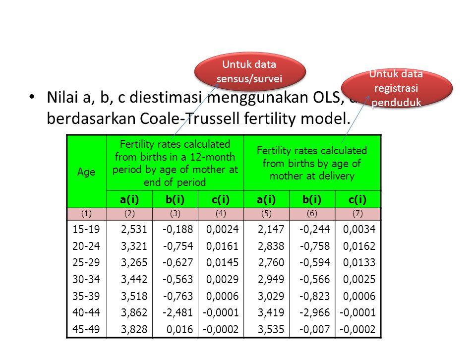 Nilai a, b, c diestimasi menggunakan OLS, dibangun berdasarkan Coale-Trussell fertility model. Age Fertility rates calculated from births in a 12-mont