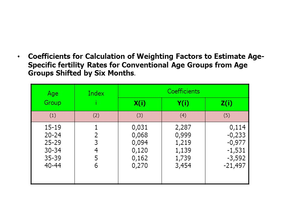 Coefficients for Calculation of Weighting Factors to Estimate Age- Specific fertility Rates for Conventional Age Groups from Age Groups Shifted by Six