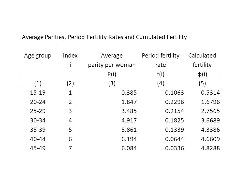 Average Parities, Period Fertility Rates and Cumulated Fertility Age groupIndexAveragePeriod fertilityCalculated iparity per womanratefertility P(i)f(