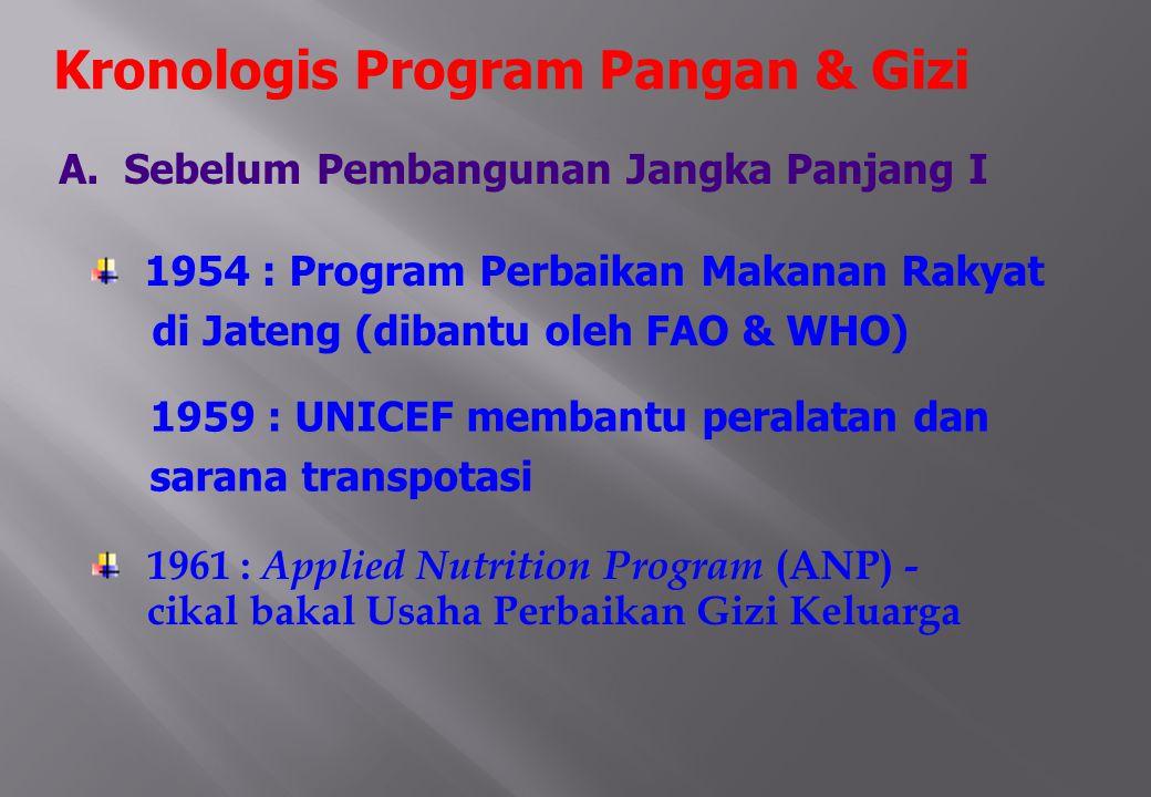 1961 : Applied Nutrition Program (ANP) - cikal bakal Usaha Perbaikan Gizi Keluarga A.