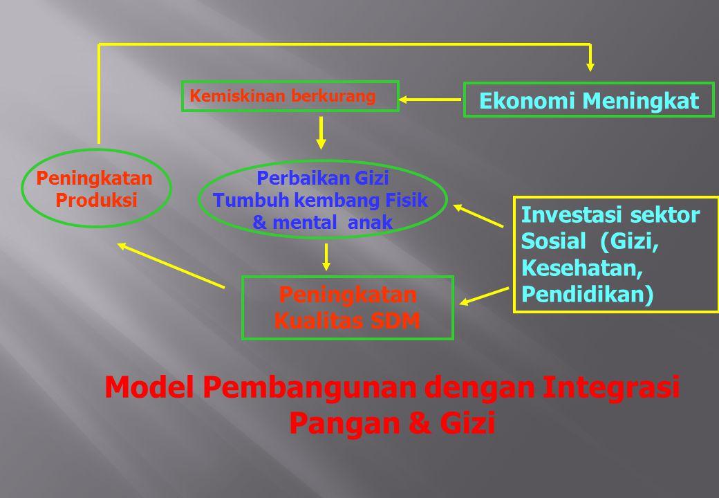 Pembangunan Jangka Panjang (PJP) II 2 Program Pokok 4 Program Penunjang 1.