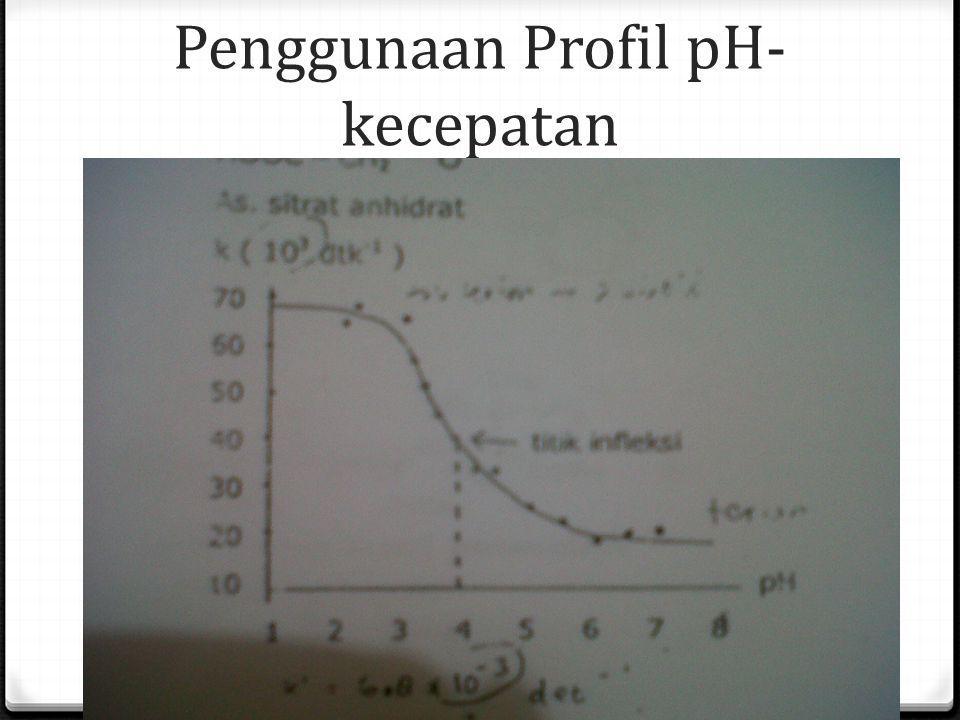 Penggunaan Profil pH- kecepatan Bentuk Sigmoid