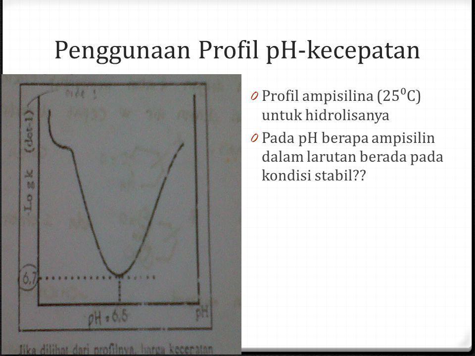Penggunaan Profil pH-kecepatan 0 Profil ampisilina (25⁰C) untuk hidrolisanya 0 Pada pH berapa ampisilin dalam larutan berada pada kondisi stabil??