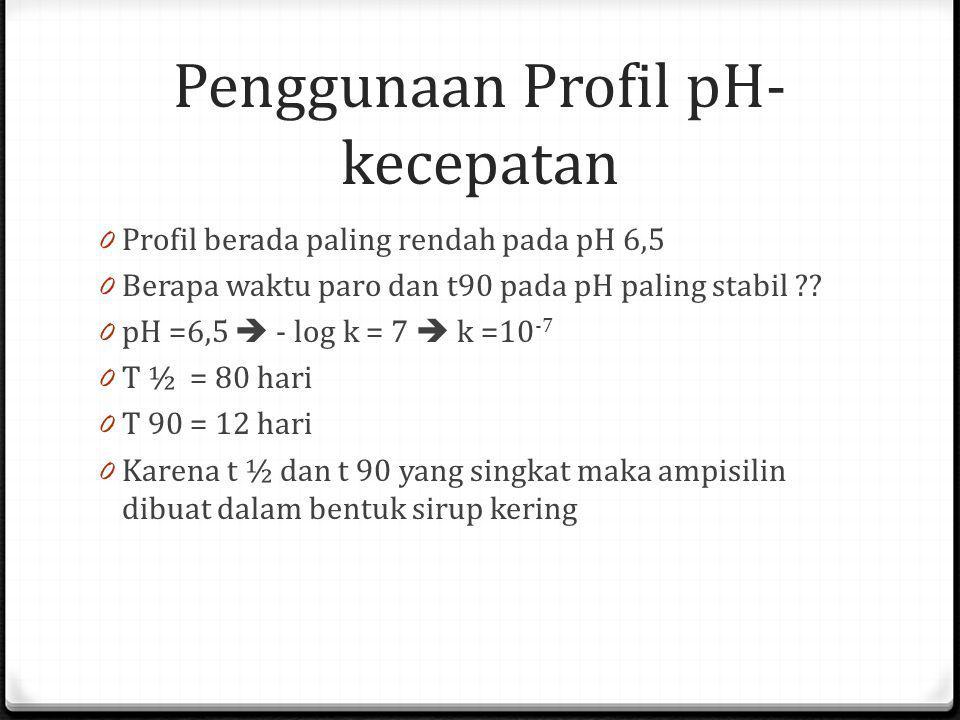 Penggunaan Profil pH- kecepatan 0 Profil berada paling rendah pada pH 6,5 0 Berapa waktu paro dan t90 pada pH paling stabil ?? 0 pH =6,5  - log k = 7