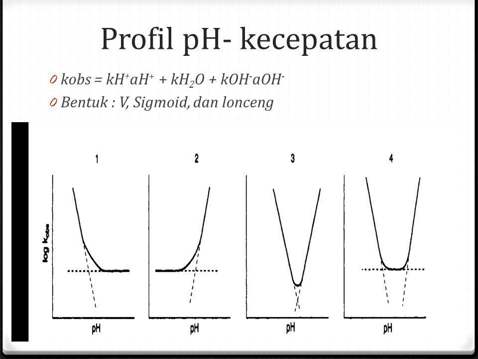 Profil pH- kecepatan 0 kobs = kH + aH + + kH 2 O + kOH - aOH - 0 Bentuk : V, Sigmoid, dan lonceng