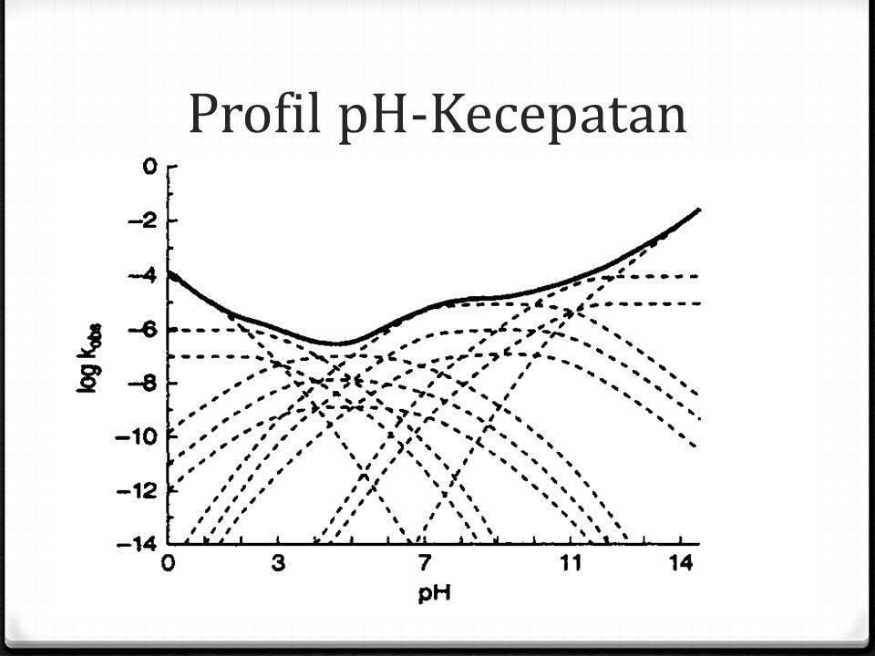Profil pH-Kecepatan