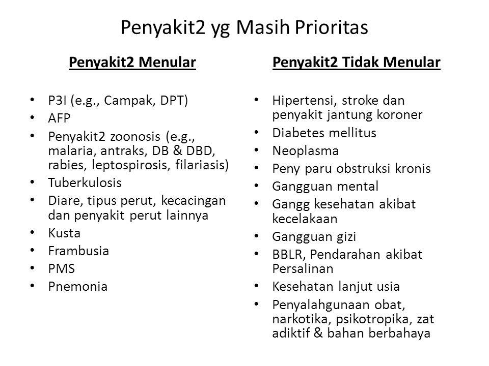 Penyakit2 yg Masih Prioritas Penyakit2 Menular P3I (e.g., Campak, DPT) AFP Penyakit2 zoonosis (e.g., malaria, antraks, DB & DBD, rabies, leptospirosis