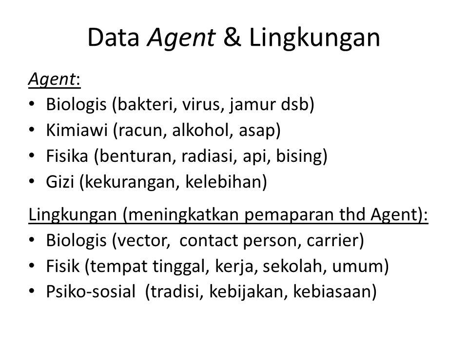 Data Agent & Lingkungan Agent: Biologis (bakteri, virus, jamur dsb) Kimiawi (racun, alkohol, asap) Fisika (benturan, radiasi, api, bising) Gizi (kekur