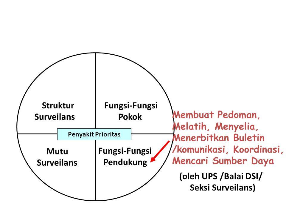 Fungsi-Fungsi Pokok Fungsi-Fungsi Pendukung Struktur Surveilans Mutu Surveilans Penyakit Prioritas Membuat Pedoman, Melatih, Menyelia, Menerbitkan Bul